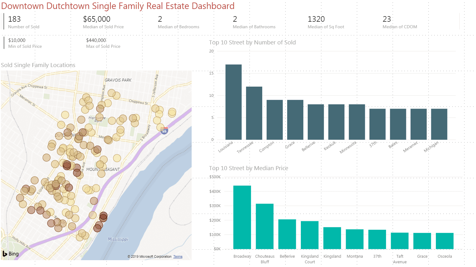Figures for single family home sales in the Downtown Dutchtown area.